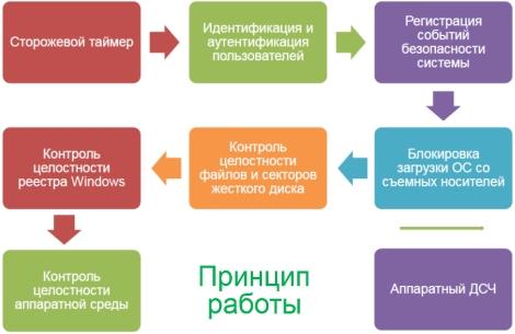 Принцип работы электронного замка ПАК Соболь