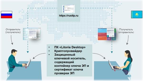 Схема работы Litoria Desktop